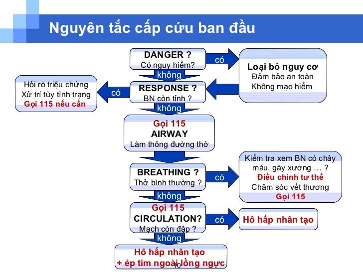 Cấp cứu ban đầu theo nguyên tắc DRABCD